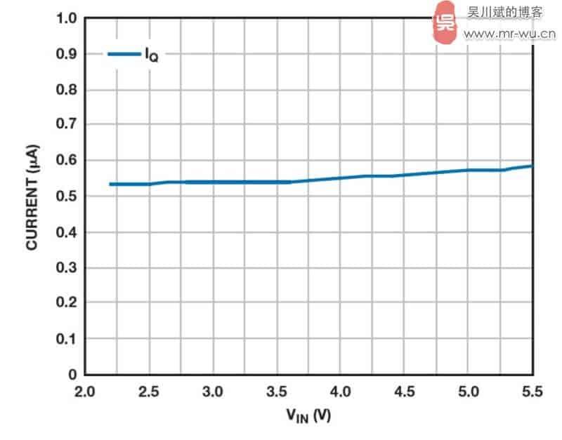 图 3. ADP160 LDO 的静态电流与输入电压之间的关系