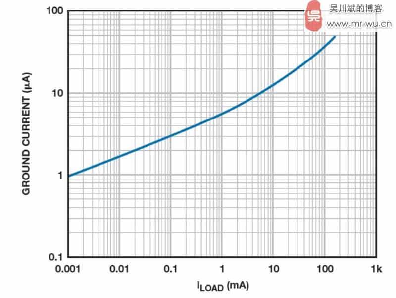 图 4. ADP160 LDO 接地电流与负载电流之间的关系