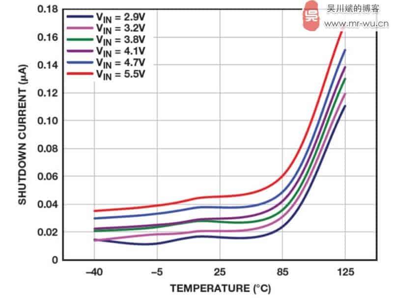 图 5. ADP160 LDO 关断电流与温度之间的关系