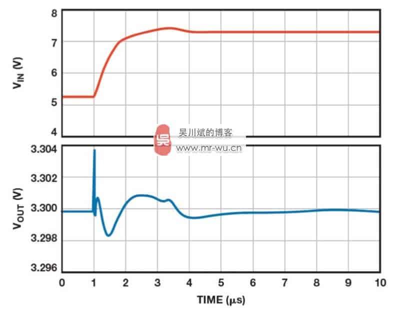 图 9. ADM7150 线路瞬态响应。1.5 μs 内产生 5 V 至 7 V 的线路阶跃(红线)。 输出电压(蓝线)