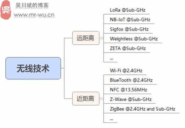 物联网无线通信技术及其频谱划分-1