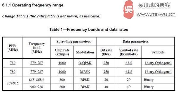 物联网无线通信技术及其频谱划分-3