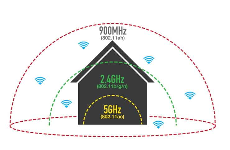 物联网无线通信技术及其频谱划分