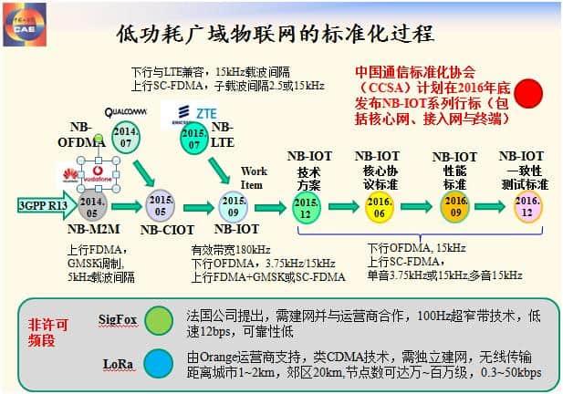 2016 NB-IOT现状及未来应用-2