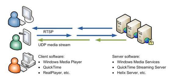 RTSP(实时流传输协议)协议介绍