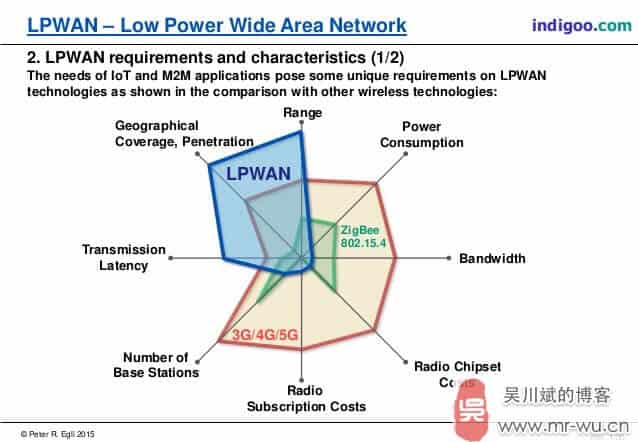 lpwan-technologies-for-internet-of-things-iot-and-m2m-scenarios-4-638