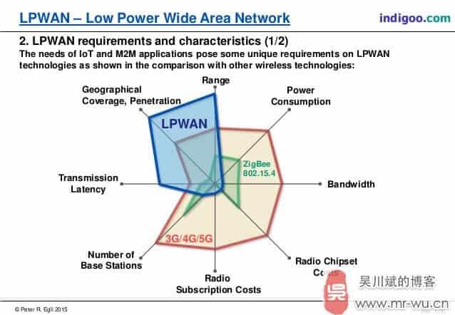 lpwan-technologies-for-internet-of-things-iot-and-m2m-scenarios-4-638
