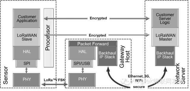 关于LoRa物联网应用中的LoRaWAN Server-2