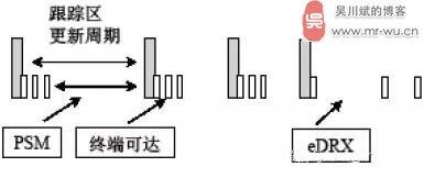 图3 PSM和eDRX节电机制