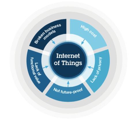 物联网时代来临,IBM 推 LoRa 技术让机器也有自己的网络-3