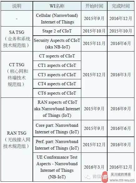 表2 NB-IoT标准工作组的时间计划