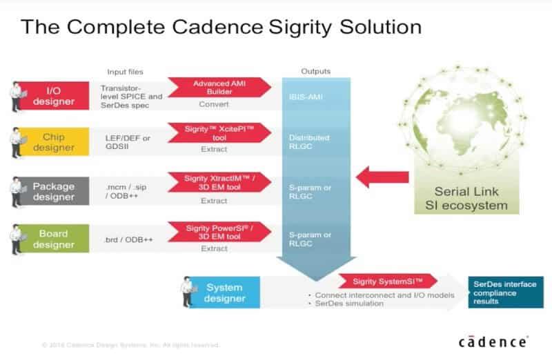 [视频]Cadence Sigrity 2016 高速串行总线仿真