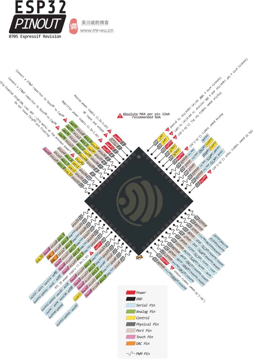 esp32-pin-out