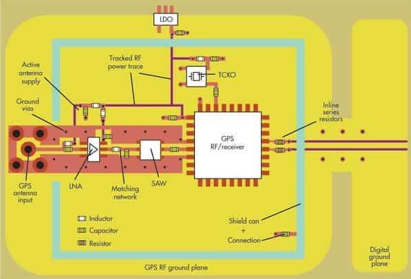 [转]RF和混合信号PCB的一般布局指南