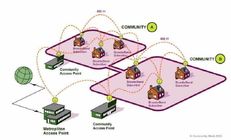 Mesh无线网络的定义与WiFi的区别
