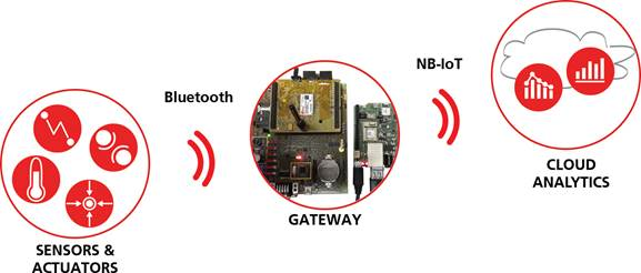 NB-IoT的产生背景、标准发展以及特性和业务研究