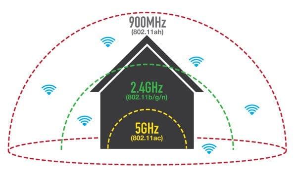 [转]不同的 Wi-Fi 协议和数据速率