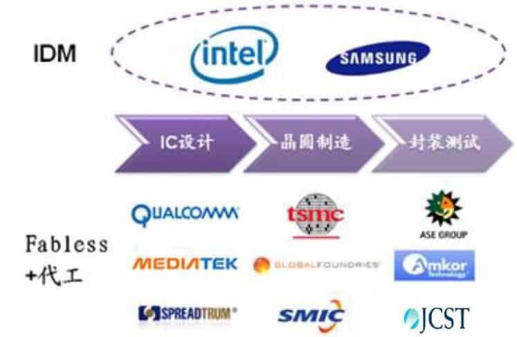 [转]一看就懂的 IC 产业结构与竞争关系