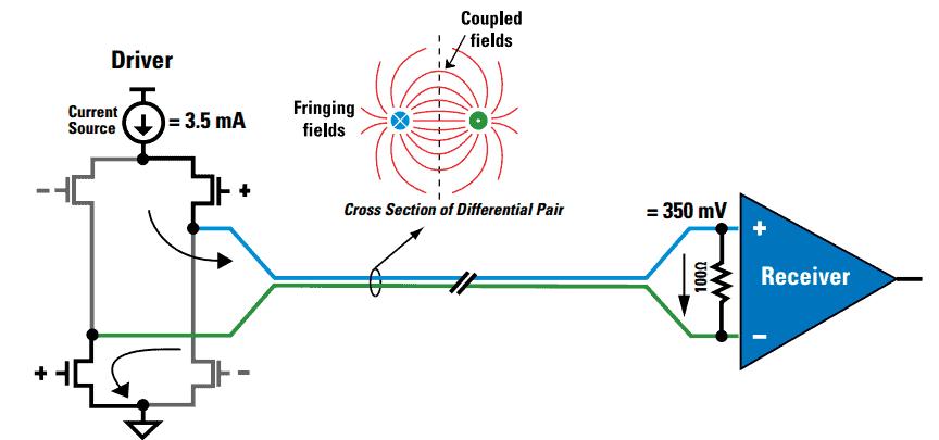 Altera的 LVDS 系统电路板设计指南
