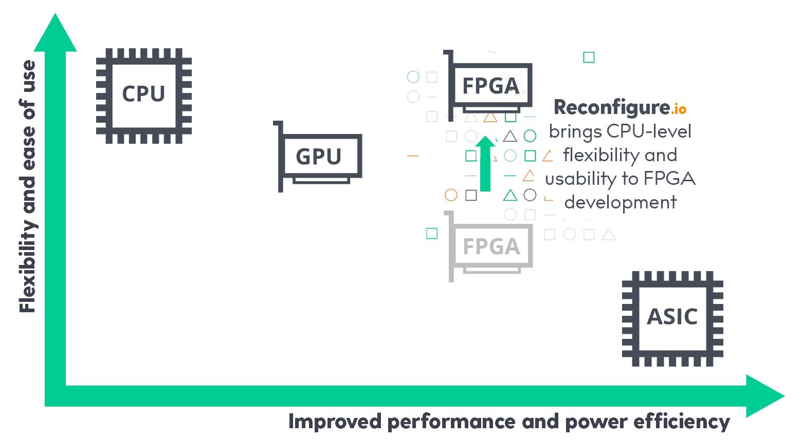 国产FPGA生存现状