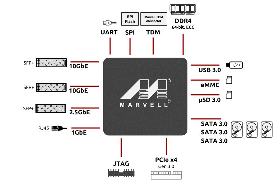 Marvell MACCHIATObin 社区开发板PCB资料分享