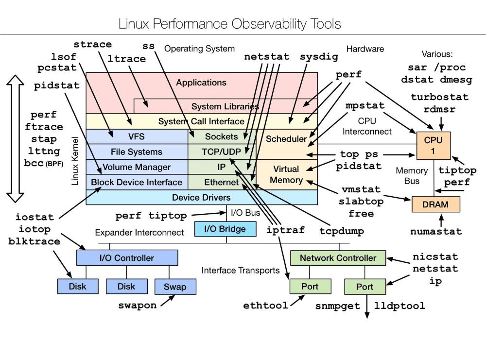 常用的linux性能监测工具